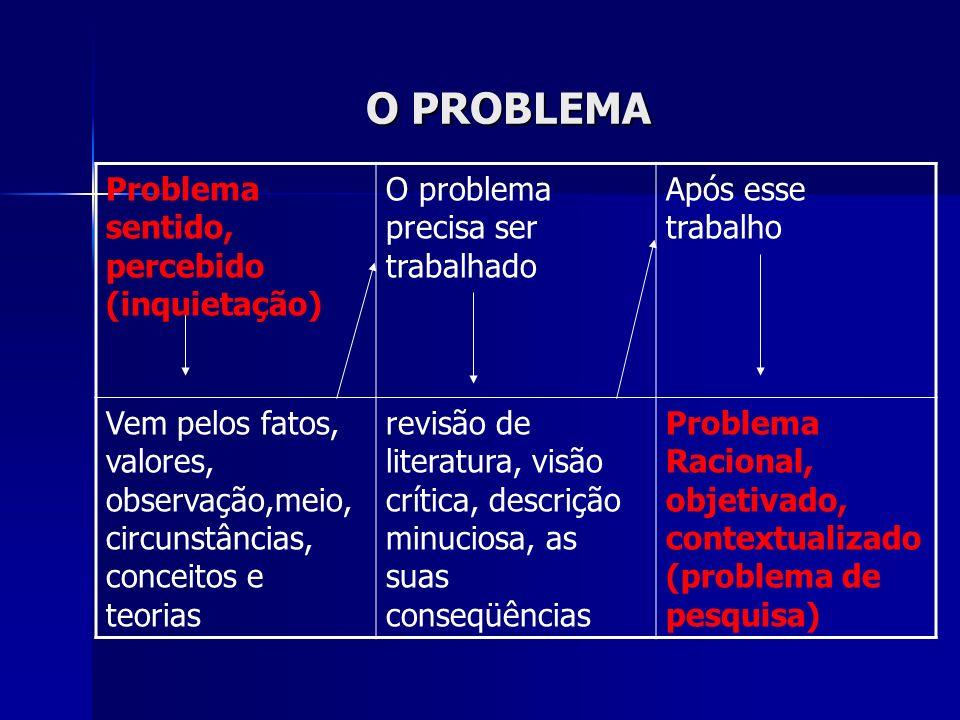 O PROBLEMA Problema sentido, percebido (inquietação)