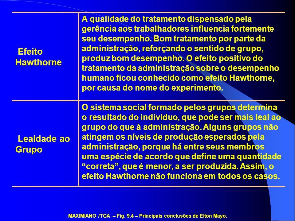 MAXIMIANO /TGA – Fig. 9.4 – Principais conclusões de Elton Mayo.