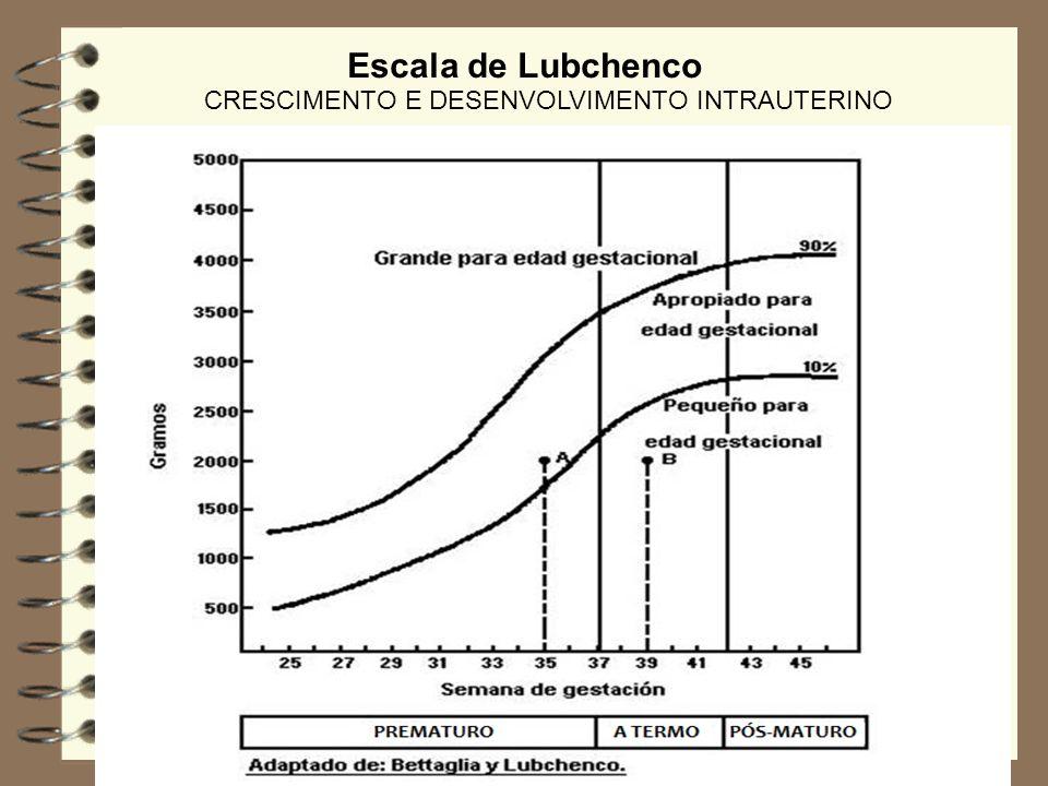 Escala de Lubchenco CRESCIMENTO E DESENVOLVIMENTO INTRAUTERINO