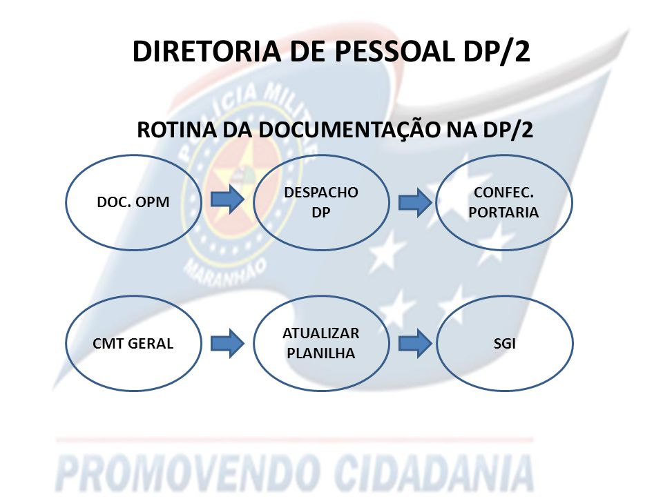DIRETORIA DE PESSOAL DP/2 ROTINA DA DOCUMENTAÇÃO NA DP/2