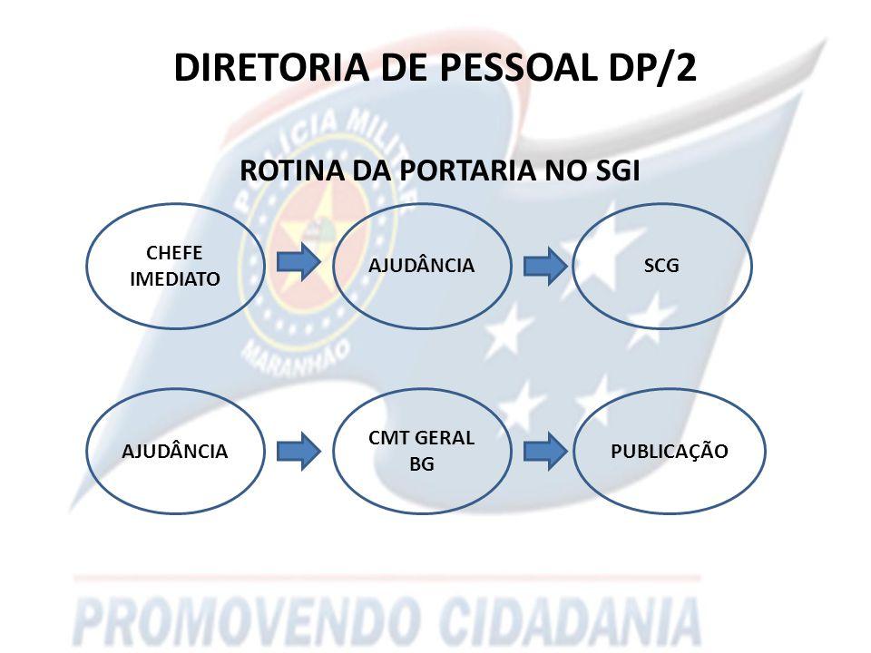 DIRETORIA DE PESSOAL DP/2 ROTINA DA PORTARIA NO SGI