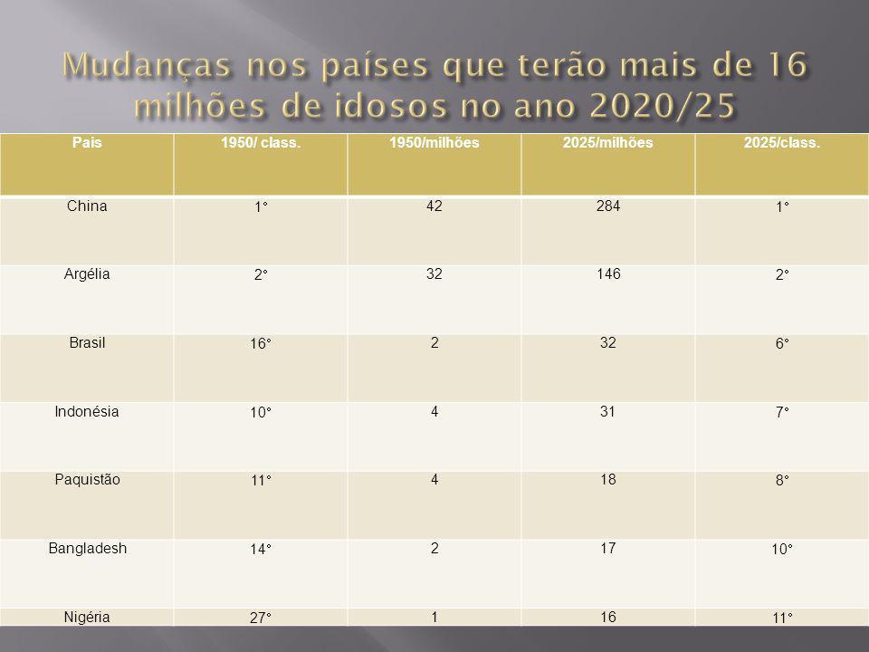 Mudanças nos países que terão mais de 16 milhões de idosos no ano 2020/25