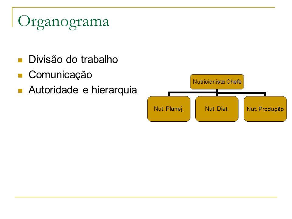 Organograma Divisão do trabalho Comunicação Autoridade e hierarquia