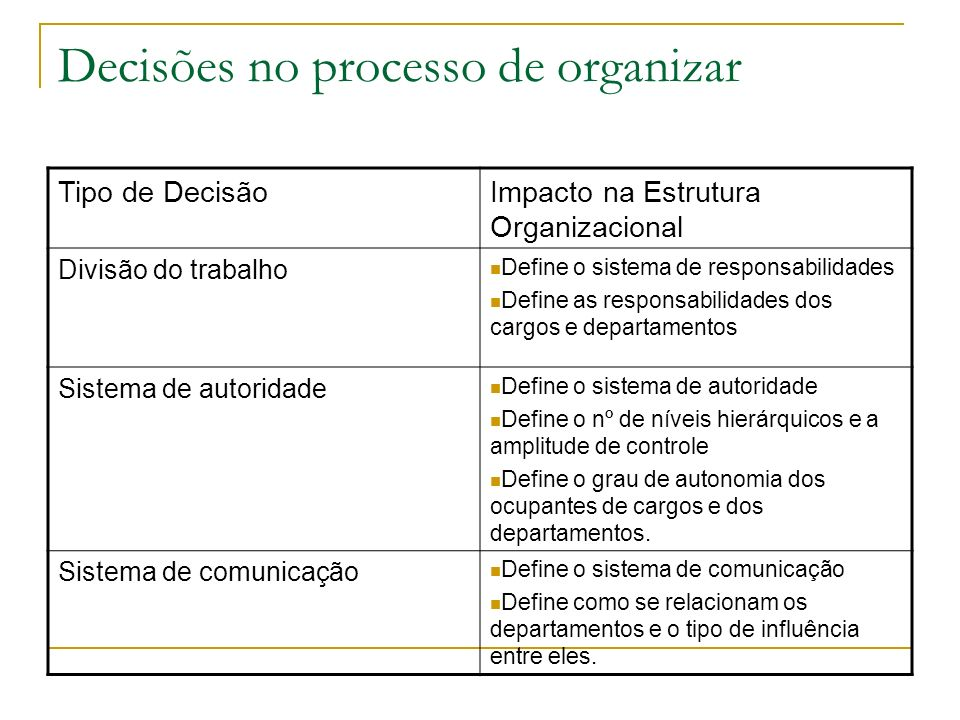 Decisões no processo de organizar