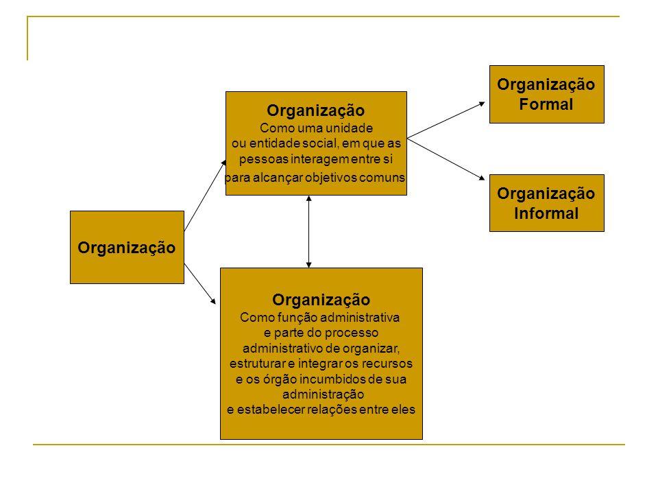 Organização Formal Organização Organização Informal Organização