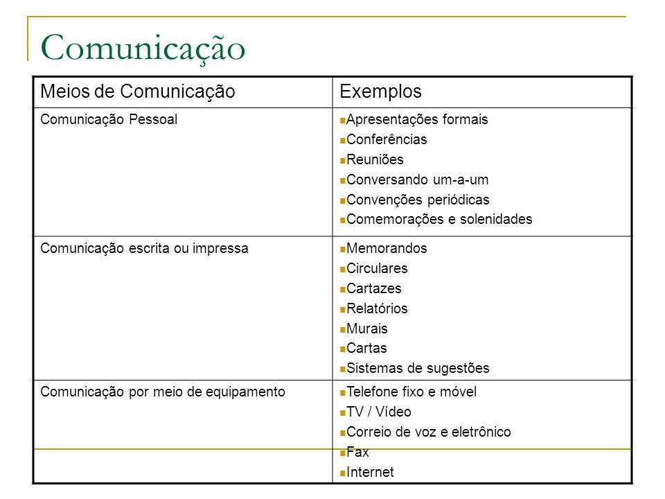 Comunicação Meios de Comunicação Exemplos Comunicação Pessoal