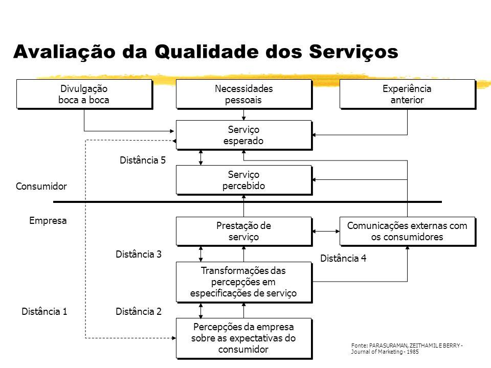 Avaliação da Qualidade dos Serviços