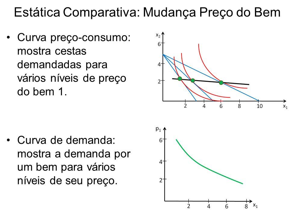 Estática Comparativa: Mudança Preço do Bem