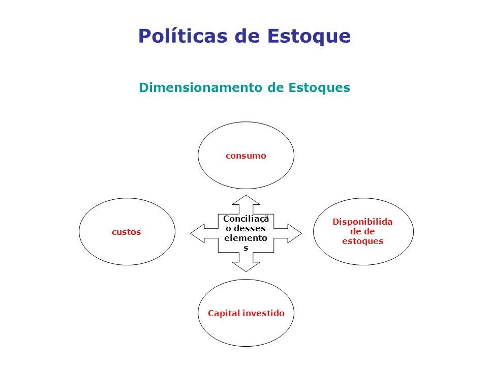 Políticas de Estoque Dimensionamento de Estoques consumo