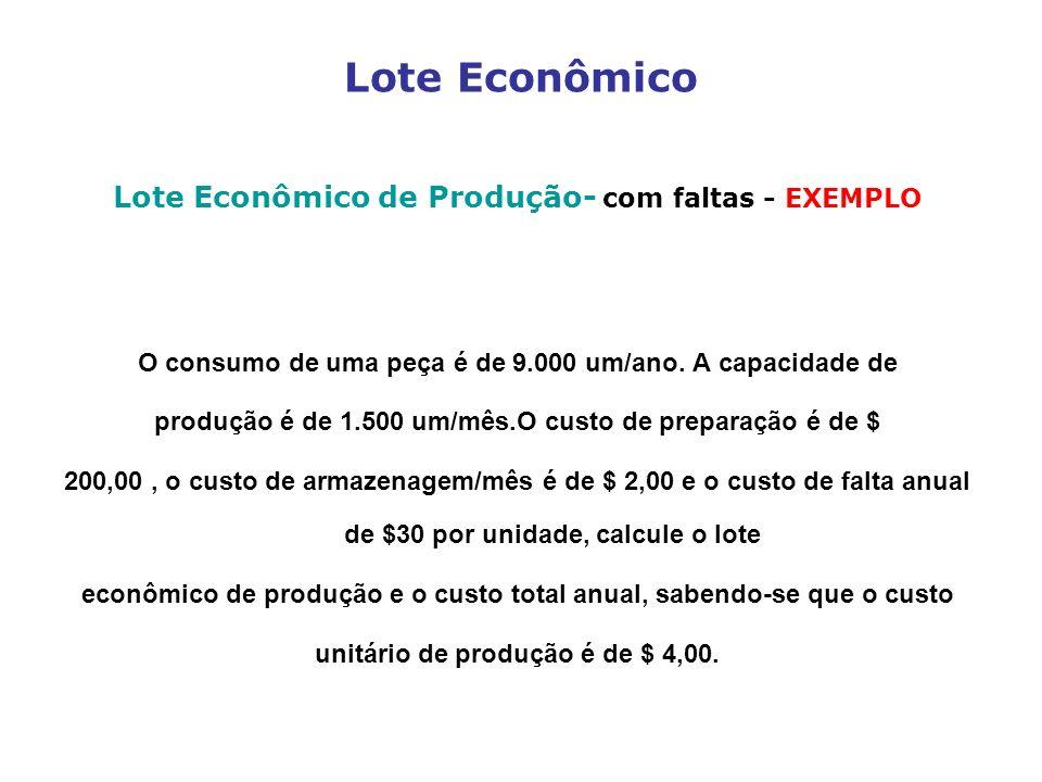 Lote Econômico Lote Econômico de Produção- com faltas - EXEMPLO