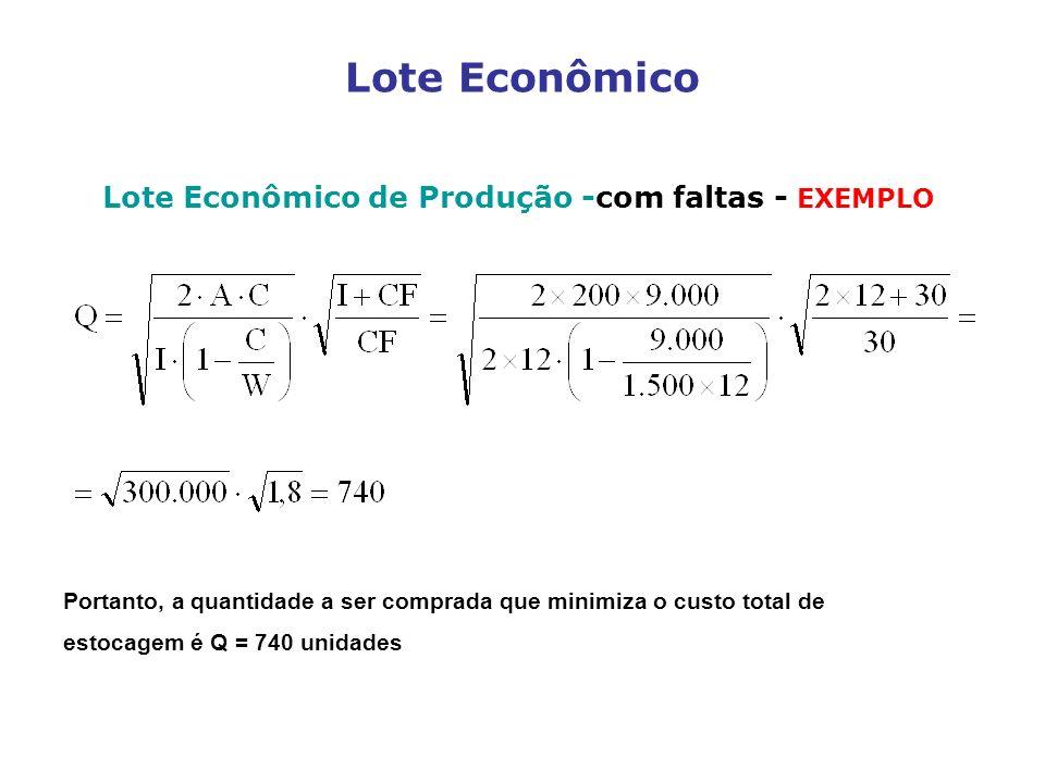 Lote Econômico de Produção -com faltas - EXEMPLO