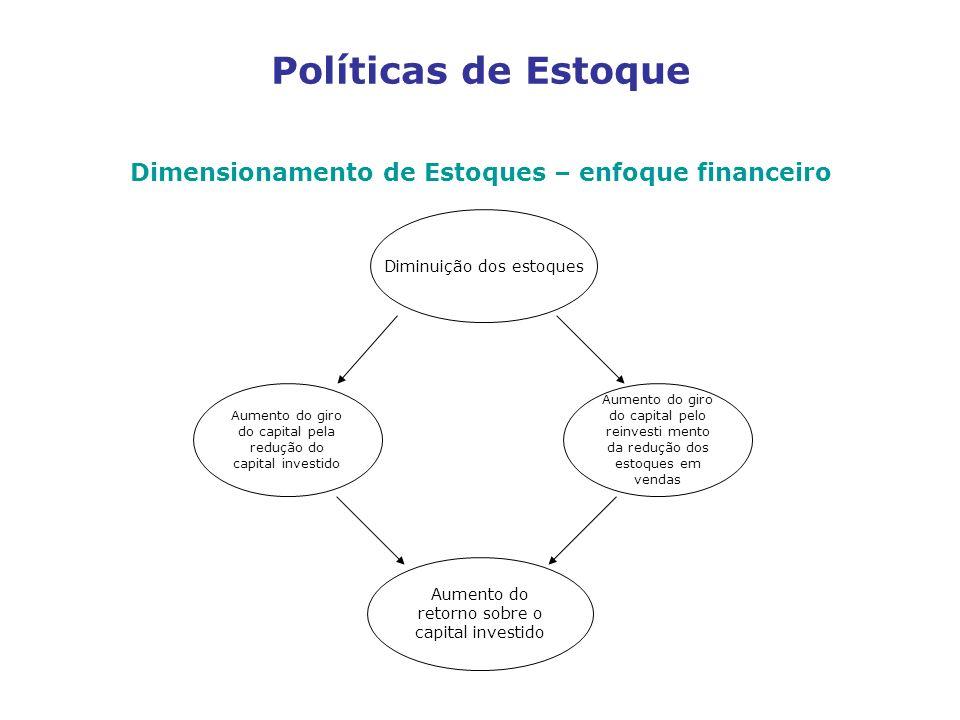Dimensionamento de Estoques – enfoque financeiro