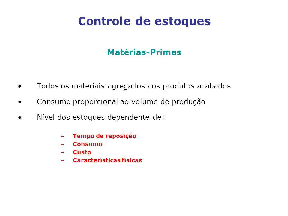 Controle de estoques Matérias-Primas