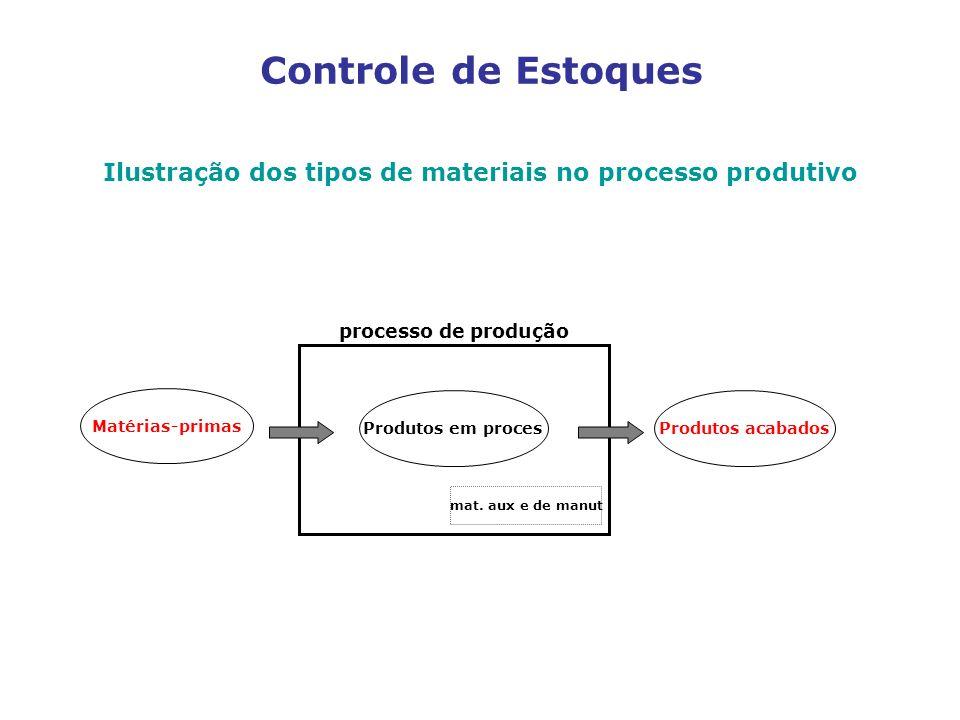 Ilustração dos tipos de materiais no processo produtivo