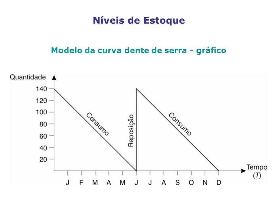 Modelo da curva dente de serra - gráfico