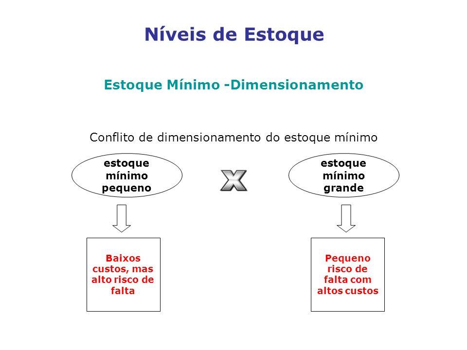 Níveis de Estoque Estoque Mínimo -Dimensionamento