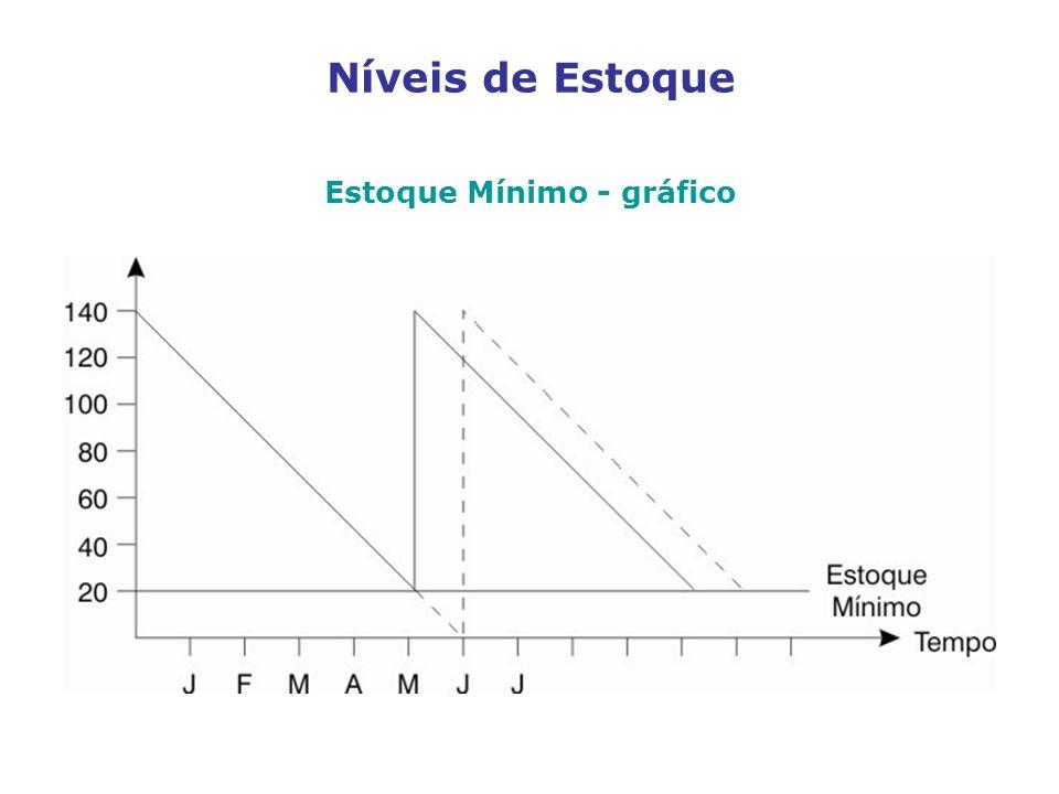 Estoque Mínimo - gráfico