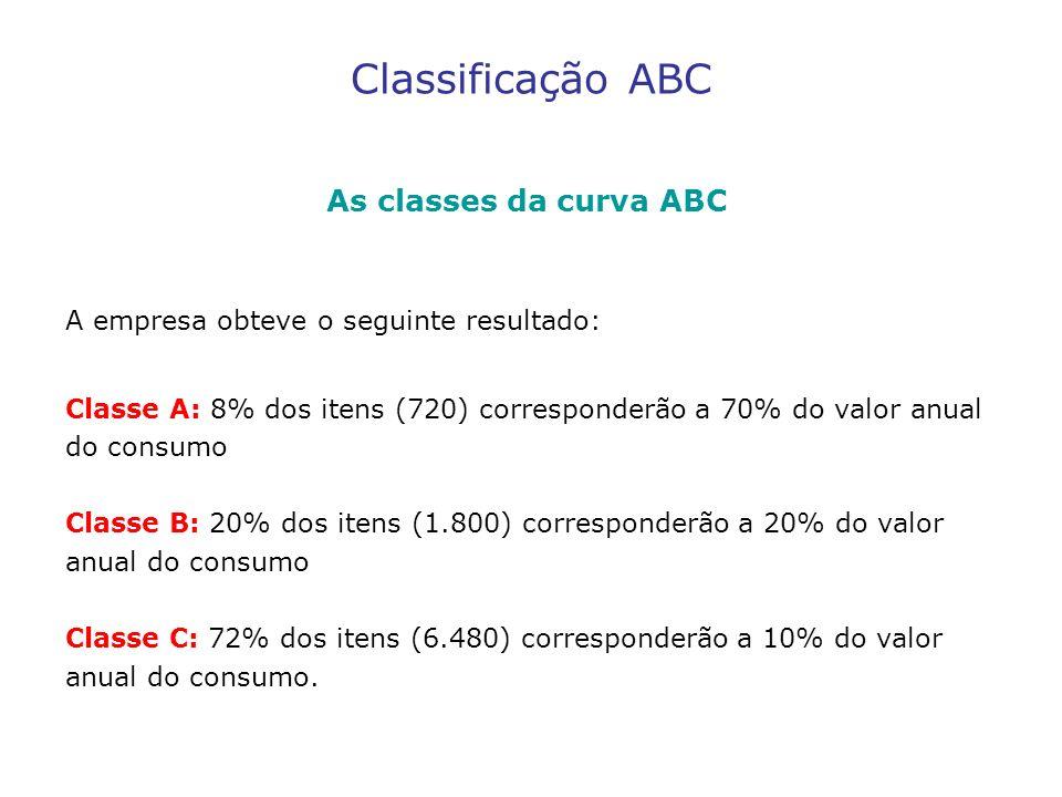 Classificação ABC As classes da curva ABC