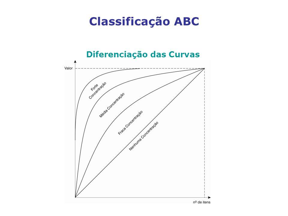 Diferenciação das Curvas
