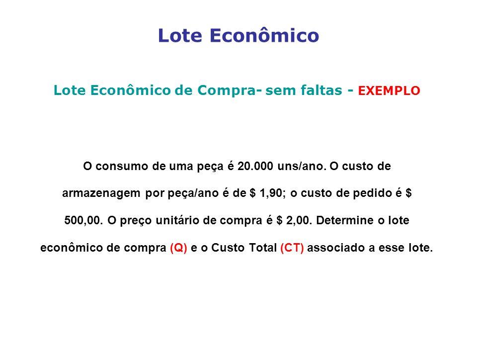 Lote Econômico Lote Econômico de Compra- sem faltas - EXEMPLO