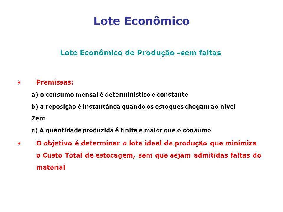 Lote Econômico de Produção -sem faltas
