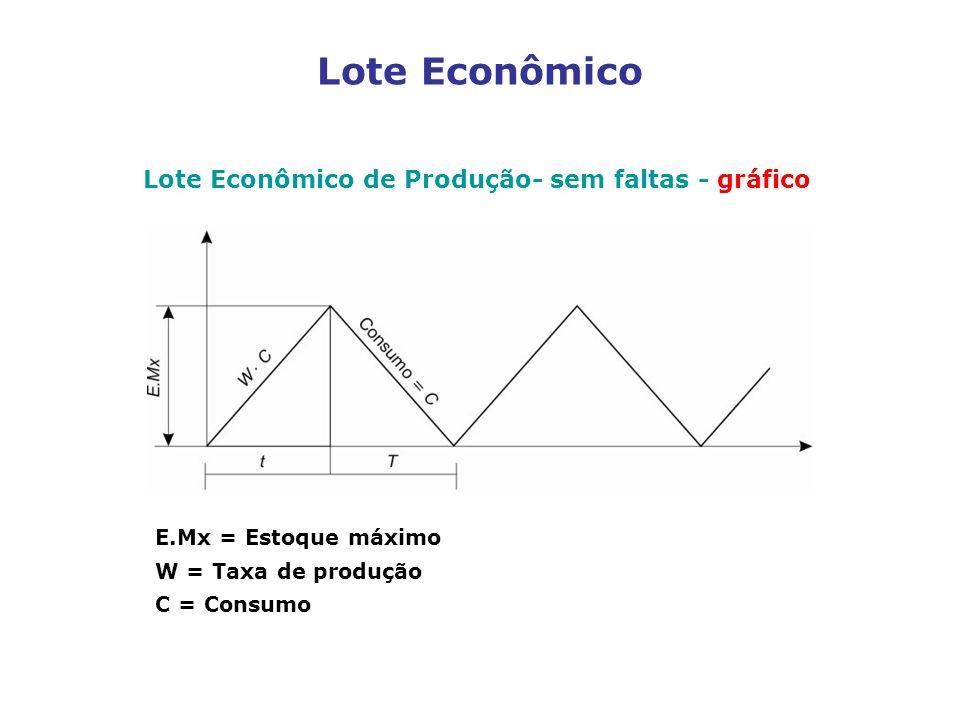 Lote Econômico de Produção- sem faltas - gráfico