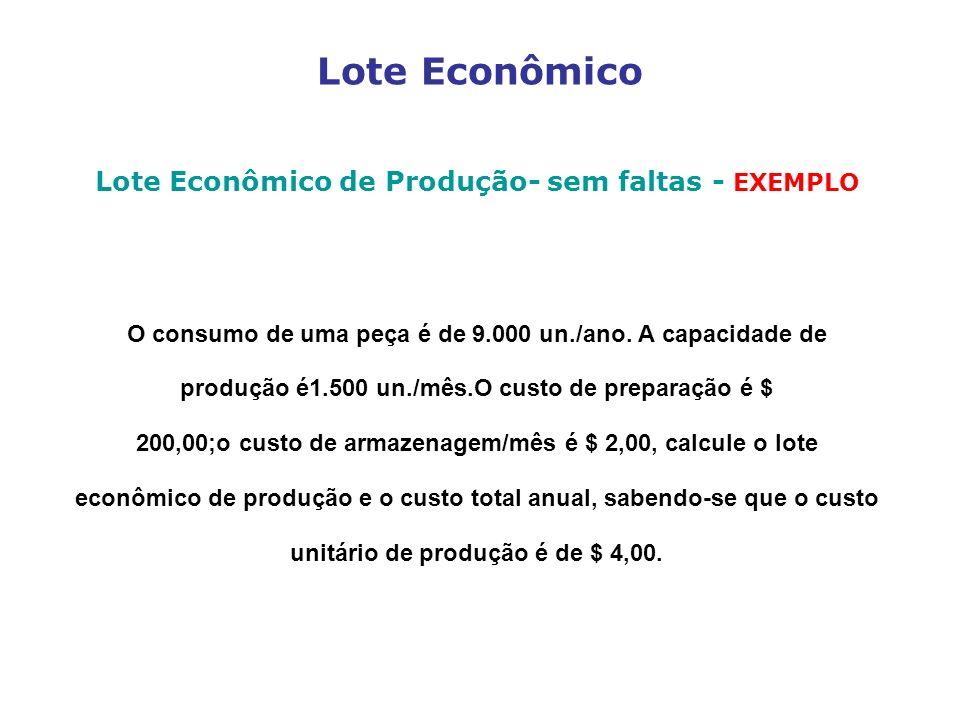Lote Econômico Lote Econômico de Produção- sem faltas - EXEMPLO