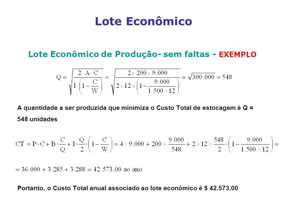 Lote Econômico de Produção- sem faltas - EXEMPLO