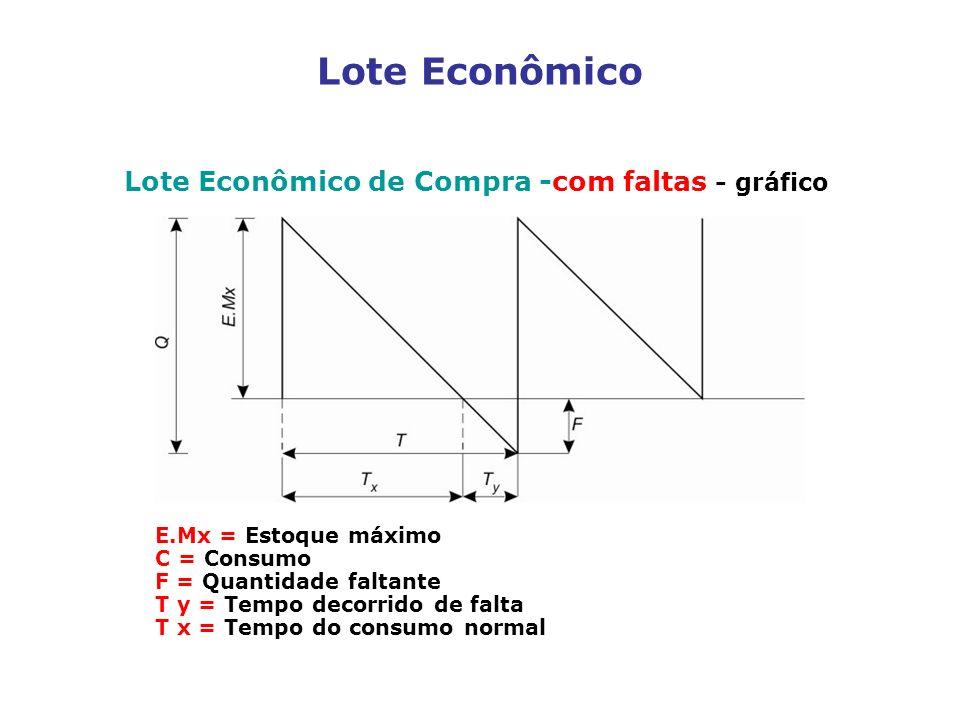 Lote Econômico de Compra -com faltas - gráfico