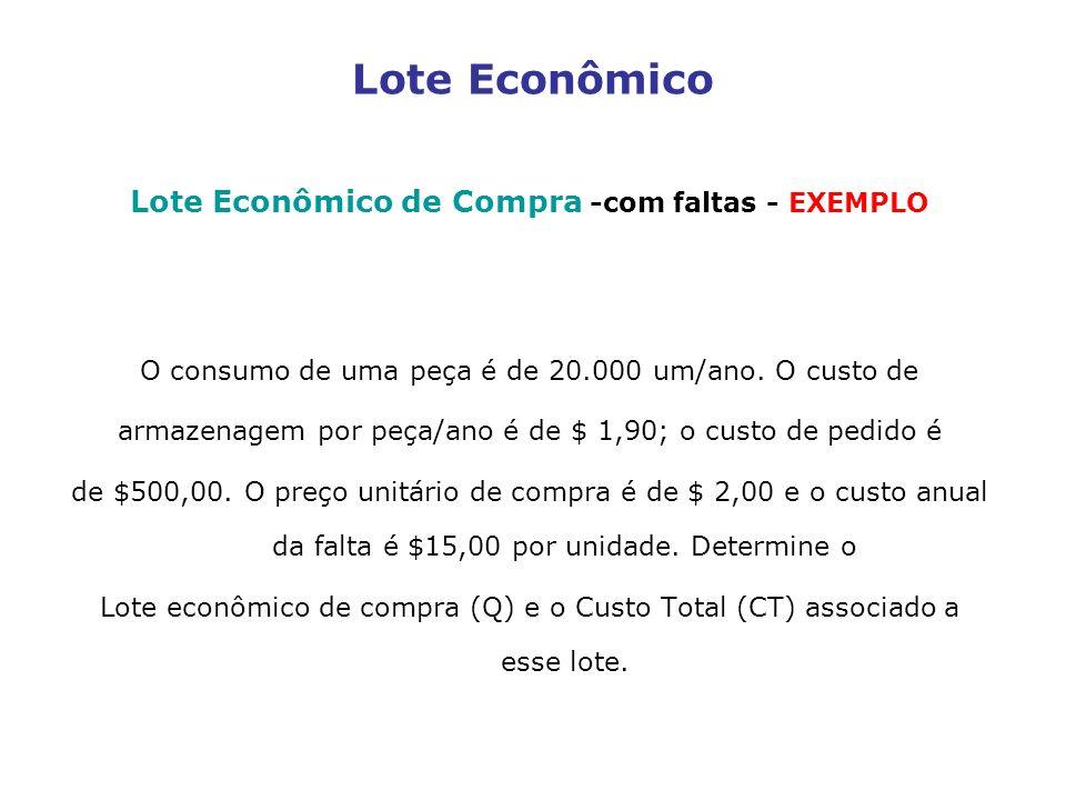 Lote Econômico de Compra -com faltas - EXEMPLO