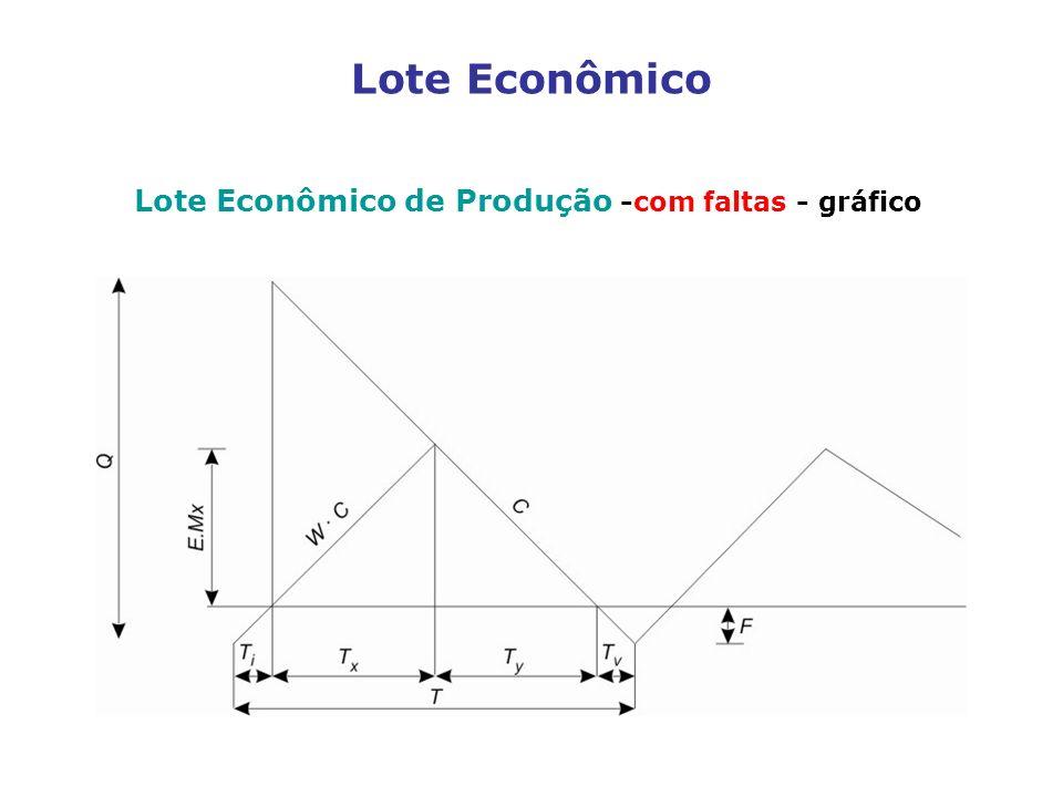 Lote Econômico de Produção -com faltas - gráfico