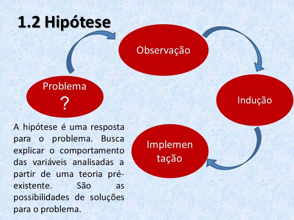 1.2 Hipótese Observação Problema Implementação Indução