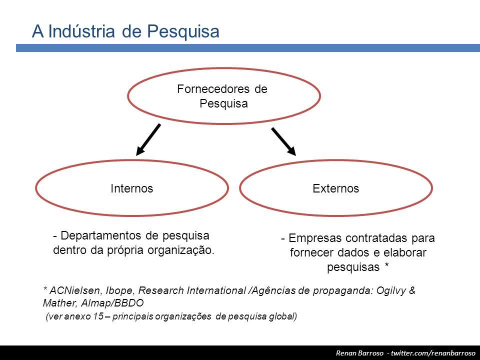 A Indústria de Pesquisa