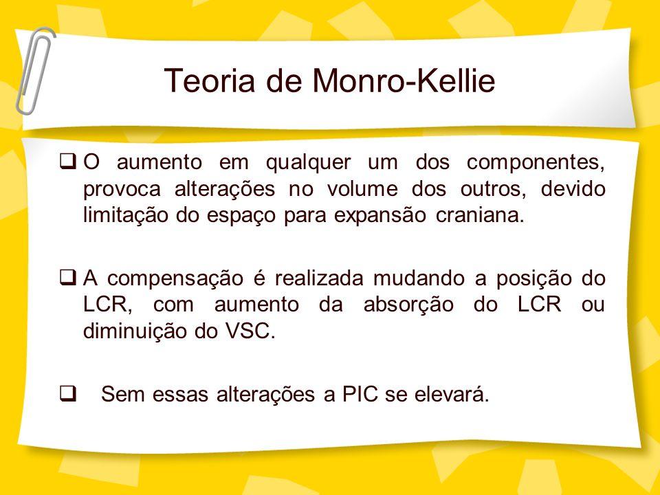 Teoria de Monro-Kellie