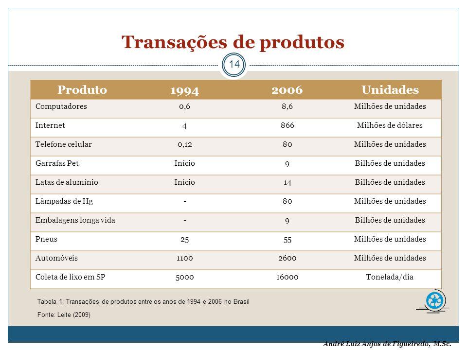 Transações de produtos