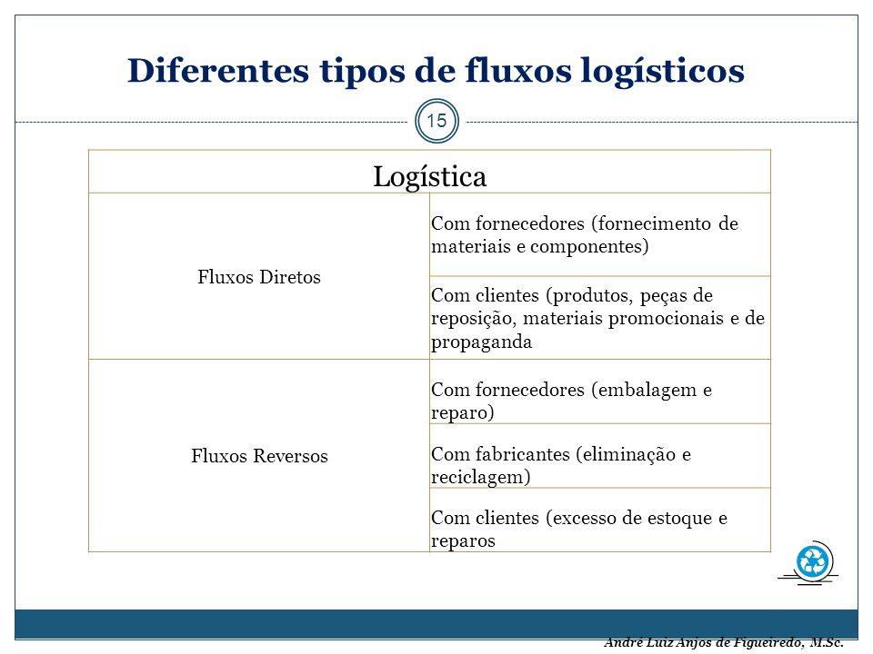 Diferentes tipos de fluxos logísticos