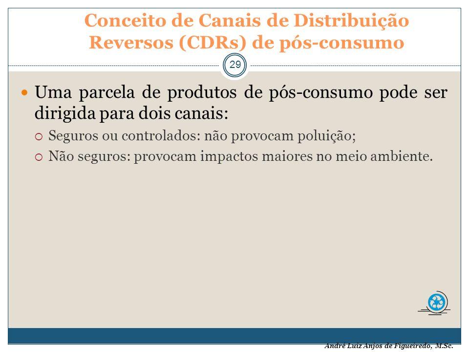 Conceito de Canais de Distribuição Reversos (CDRs) de pós-consumo
