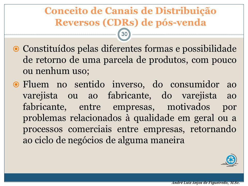 Conceito de Canais de Distribuição Reversos (CDRs) de pós-venda
