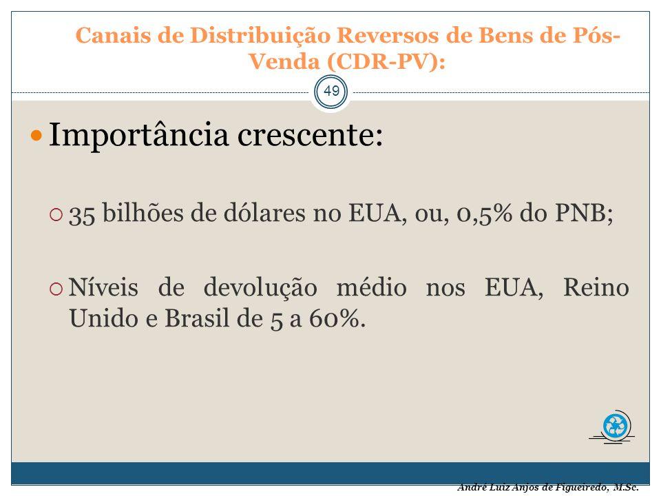 Canais de Distribuição Reversos de Bens de Pós-Venda (CDR-PV):