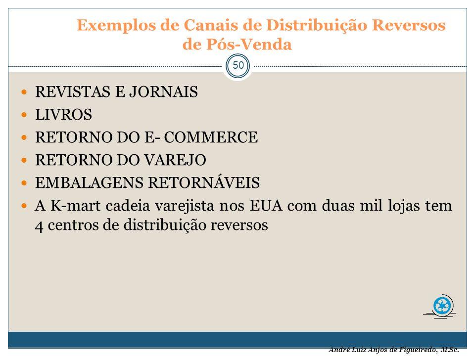 Exemplos de Canais de Distribuição Reversos de Pós-Venda