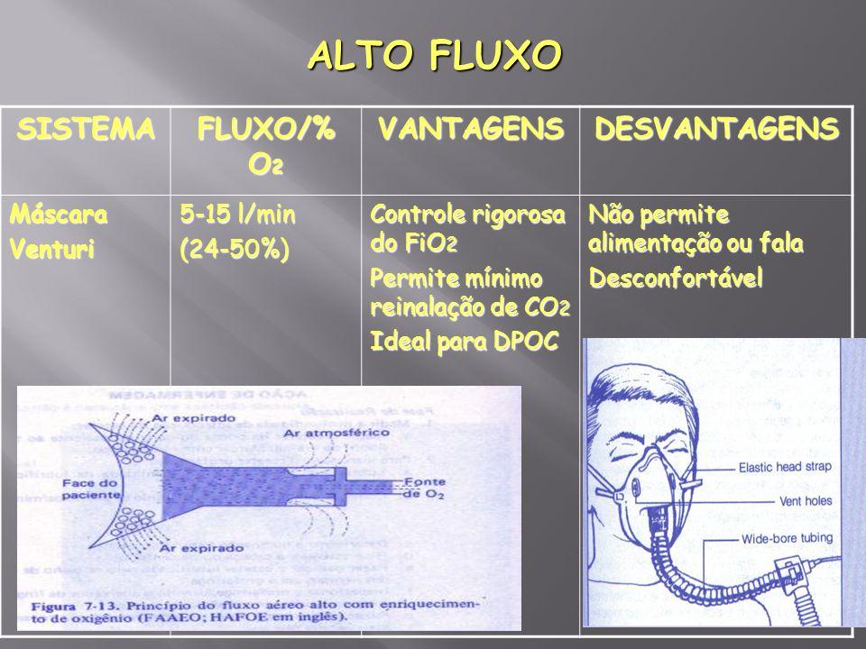 ALTO FLUXO SISTEMA FLUXO/% O2 VANTAGENS DESVANTAGENS Máscara Venturi