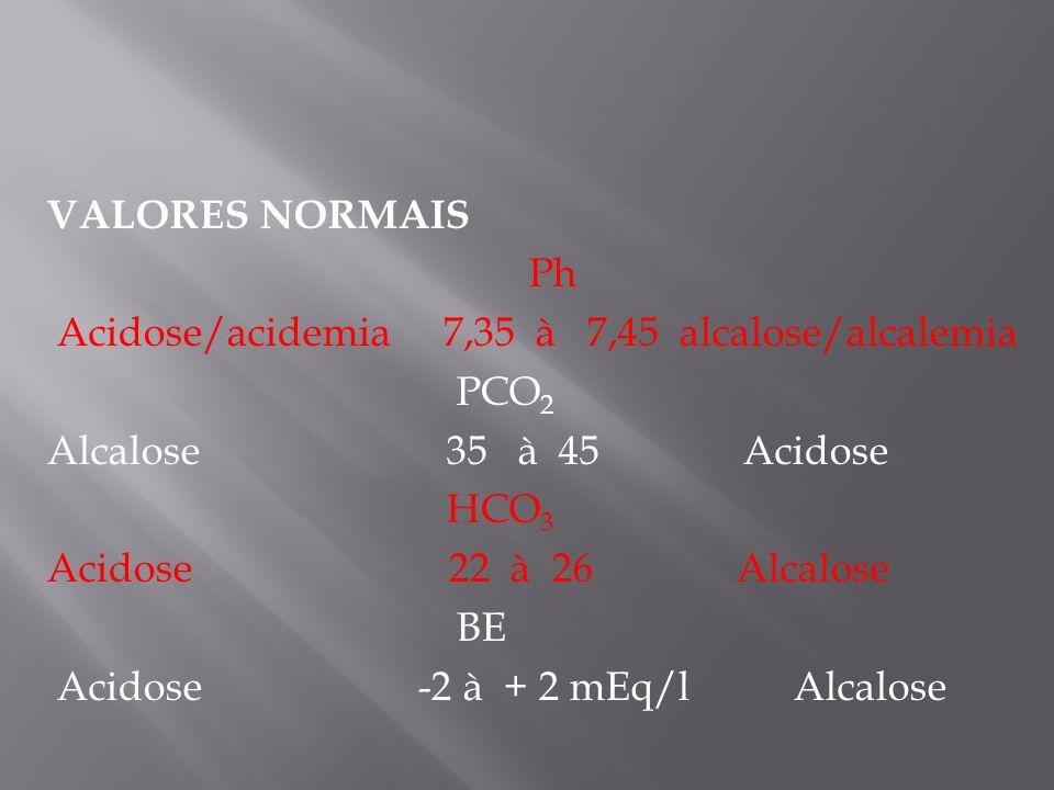VALORES NORMAIS Ph. Acidose/acidemia 7,35 à 7,45 alcalose/alcalemia. PCO2. Alcalose 35 à 45 Acidose.