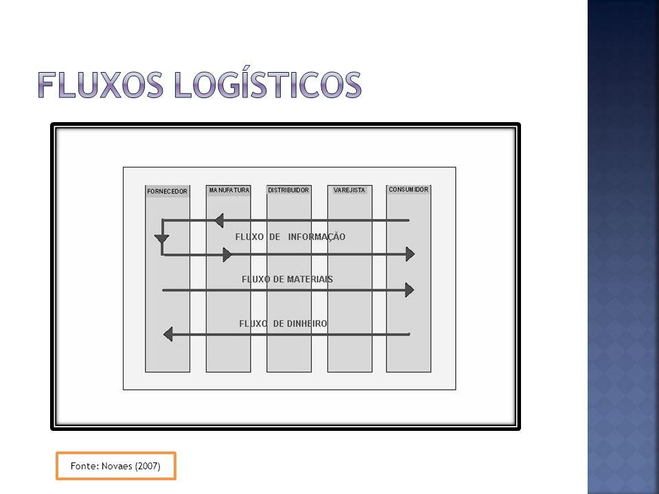 Fluxos logísticos Fonte: Novaes (2007)