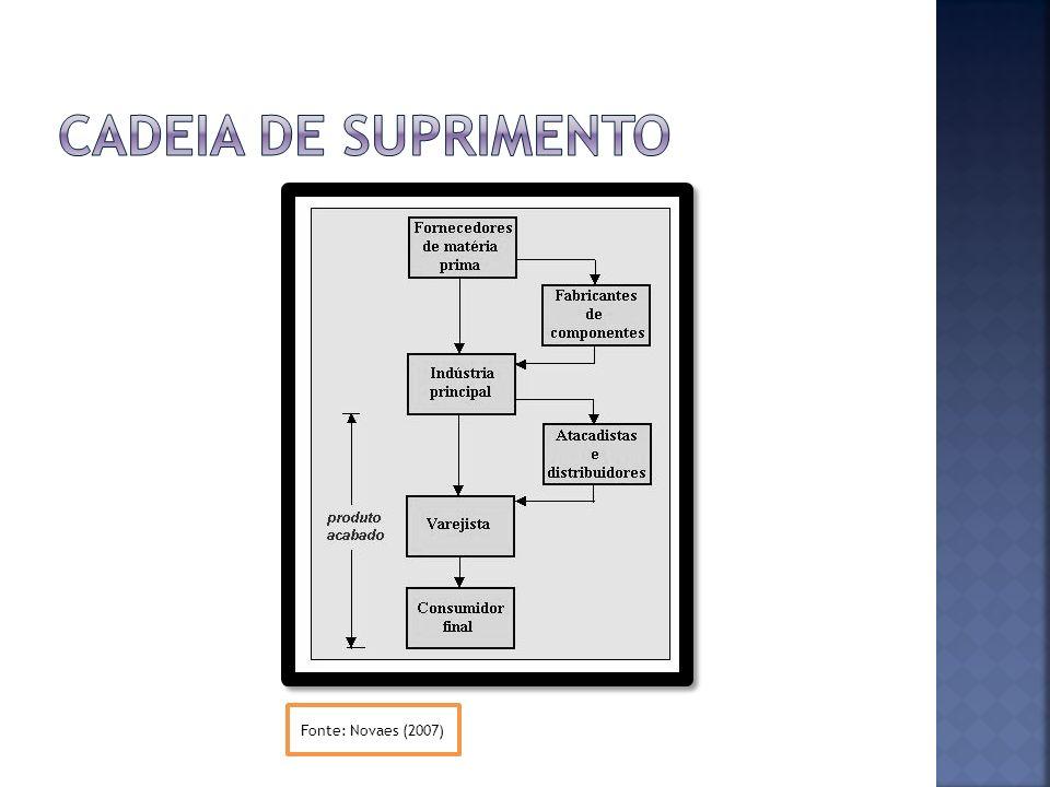 Cadeia de suprimento Fonte: Novaes (2007)