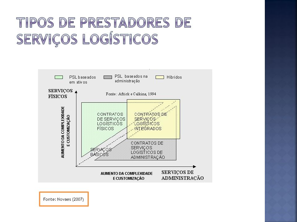 TIPOS DE PRESTADORES DE SERVIÇOS LOGÍSTICOS