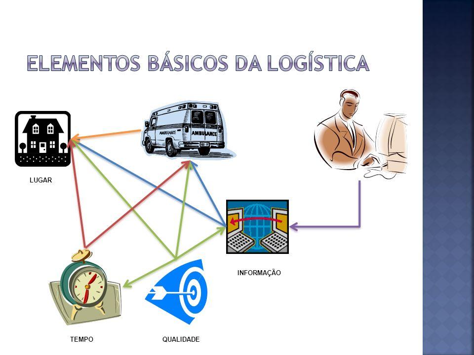 elementos básicos da logística