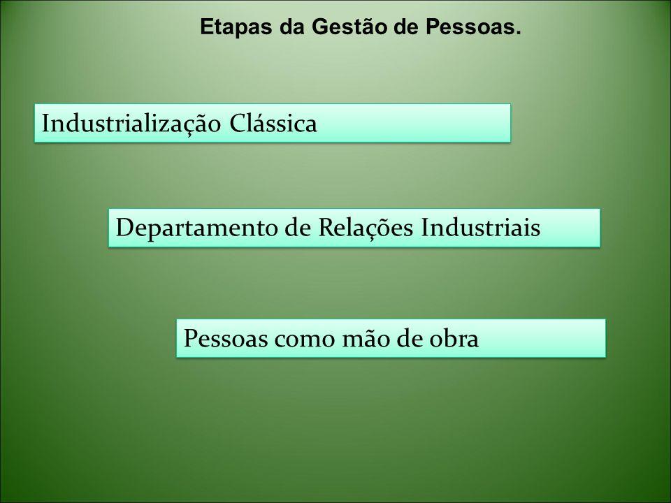 Industrialização Clássica