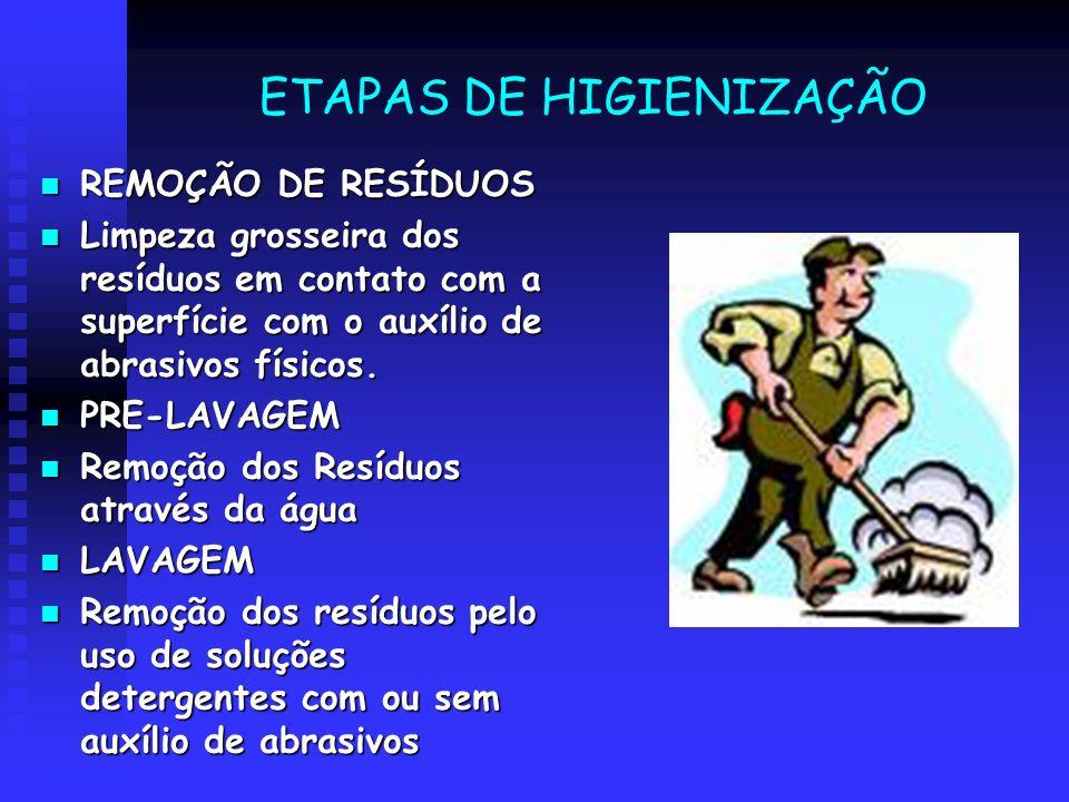 ETAPAS DE HIGIENIZAÇÃO
