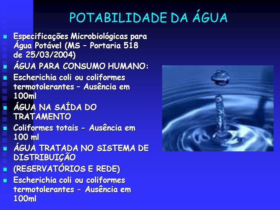 POTABILIDADE DA ÁGUA Especificações Microbiológicas para Água Potável (MS – Portaria 518 de 25/03/2004)