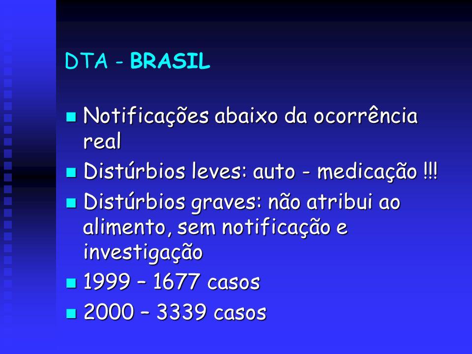 DTA - BRASIL Notificações abaixo da ocorrência real. Distúrbios leves: auto - medicação !!!